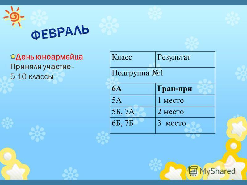 День юноармейца Приняли участие - 5-10 классы Класс Результат Подгруппа 1 6АГран-при 5А1 место 5Б, 7А2 место 6Б, 7Б3 место