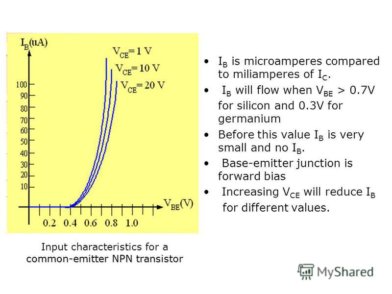 Input characteristics for a common-emitter NPN transistor I B is microamperes compared to miliamperes of I C. I B will flow when V BE > 0.7V for silicon and 0.3V for germanium Before this value I B is very small and no I B. Base-emitter junction is f