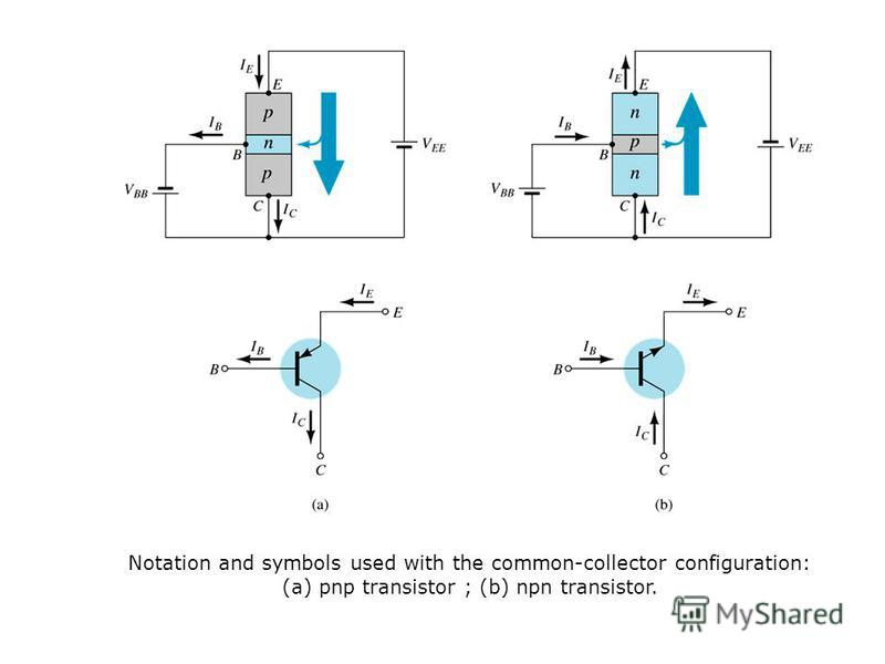 Notation and symbols used with the common-collector configuration: (a) pnp transistor ; (b) npn transistor.