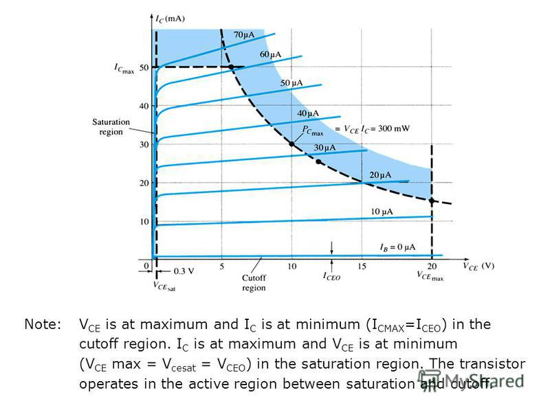 Note: V CE is at maximum and I C is at minimum (I CMAX =I CEO ) in the cutoff region. I C is at maximum and V CE is at minimum (V CE max = V cesat = V CEO ) in the saturation region. The transistor operates in the active region between saturation and