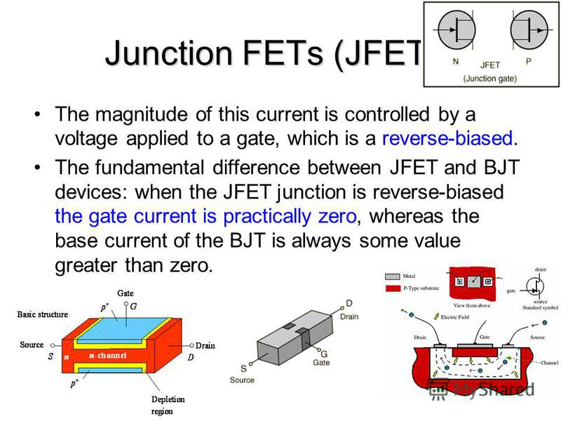 Junction FETs (JFETs) The magnitude of this current is controlled by a voltage applied to a gate, which is a reverse-biased. The fundamental difference between JFET and BJT devices: when the JFET junction is reverse-biased the gate current is practic