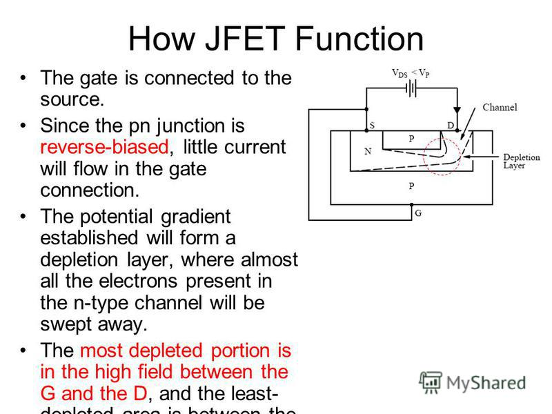 How JFET Function The gate is connected to the source. Since the pn junction is reverse-biased, little current will flow in the gate connection. The potential gradient established will form a depletion layer, where almost all the electrons present in
