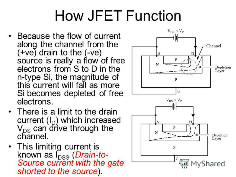 Because the flow of current along the channel from the (+ve) drain to the (-ve) source is really a flow of free electrons from S to D in the n-type Si, the magnitude of this current will fall as more Si becomes depleted of free electrons. There is a