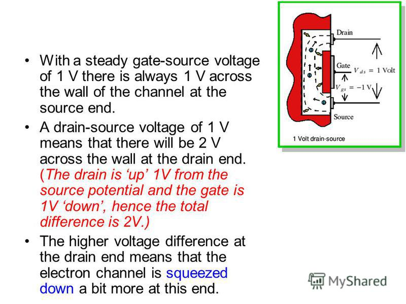 With a steady gate-source voltage of 1 V there is always 1 V across the wall of the channel at the source end. A drain-source voltage of 1 V means that there will be 2 V across the wall at the drain end. (The drain is up 1V from the source potential