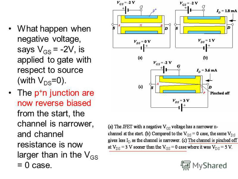 What happen when negative voltage, says V GS = -2V, is applied to gate with respect to source (with V DS =0). The p + n junction are now reverse biased from the start, the channel is narrower, and channel resistance is now larger than in the V GS = 0