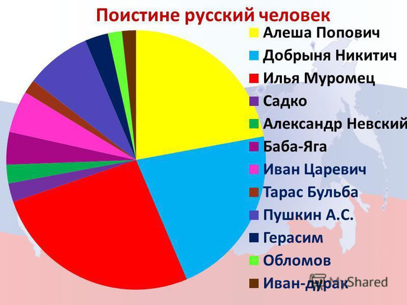 Поистине русский человек