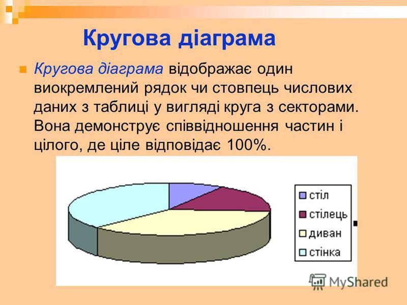 Кругова діаграма Кругова діаграма відображає один виокремлений рядок чи стовпець числових даних з таблиці у вигляді круга з секторами. Вона демонструє співвідношення частин і цілого, де ціле відповідає 100%.