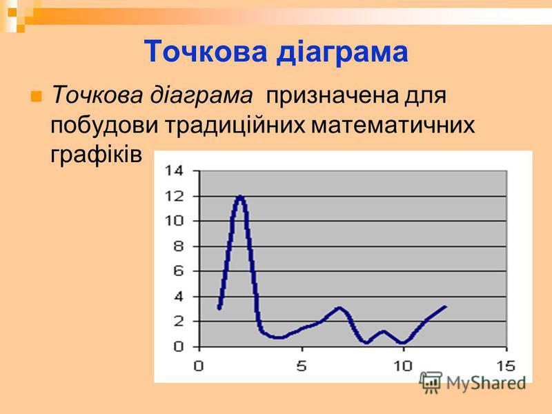 Точкова діаграма Точкова діаграма призначена для побудови традиційних математичних графіків