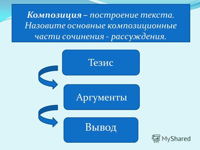 Тезис Аргументы Вывод Композиция – построение текста. Назовите основные композиционые части сочинения - рассуждения.
