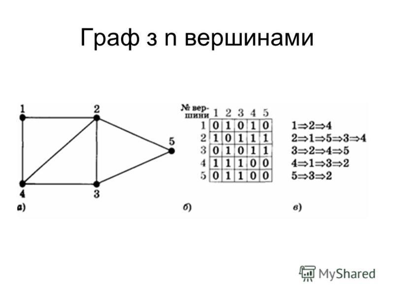 Граф з n вершинами