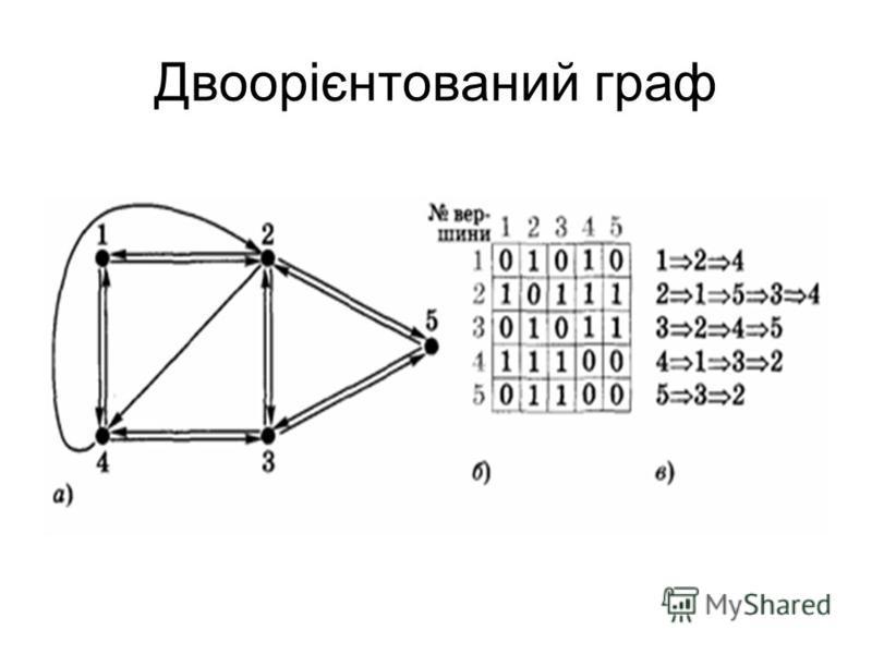 Двоорієнтований граф