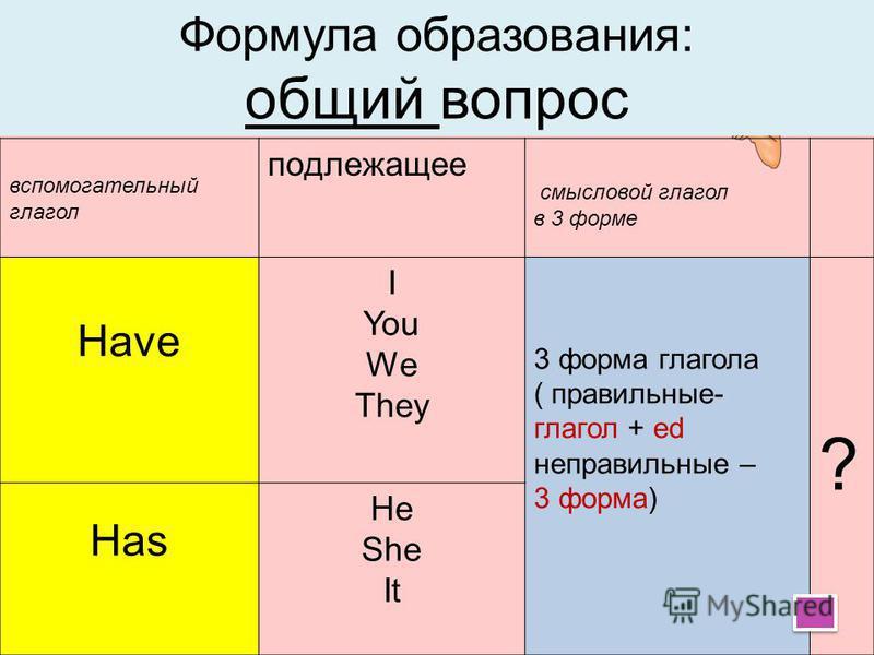 Отрицание I You We They He She It have has + V3 фV3 ф V ed Таблица неправильных глаголов not