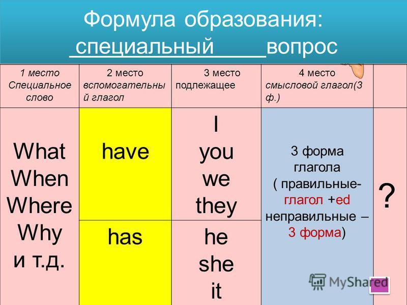 Формула образования: общий вопрос вспомогательный глагол подлежащее смысловой глагол в 3 форме Have I You We They 3 форма глагола ( правильные- глагол + ed неправильные – 3 форма) ? Has He She It