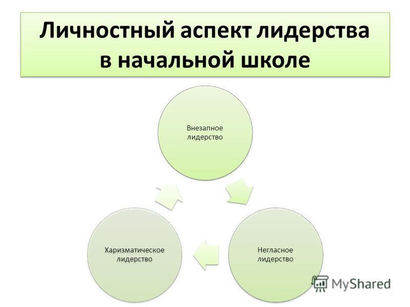 Личностный аспект лидерства в начальной школе Внезапное лидерство Негласное лидерство Харизматическое лидерство