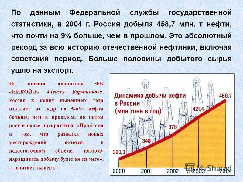 По данным Федеральной службы государственной статистики, в 2004 г. Россия добыла 458,7 млн. т нефти, что почти на 9% больше, чем в прошлом. Это абсолютный рекорд за всю историю отечественной нефтянки, включая советский период. Больше половины добытог