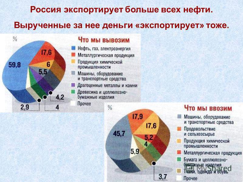 Россия экспортирует больше всех нефти. Вырученные за нее деньги «экспортирует» тоже.