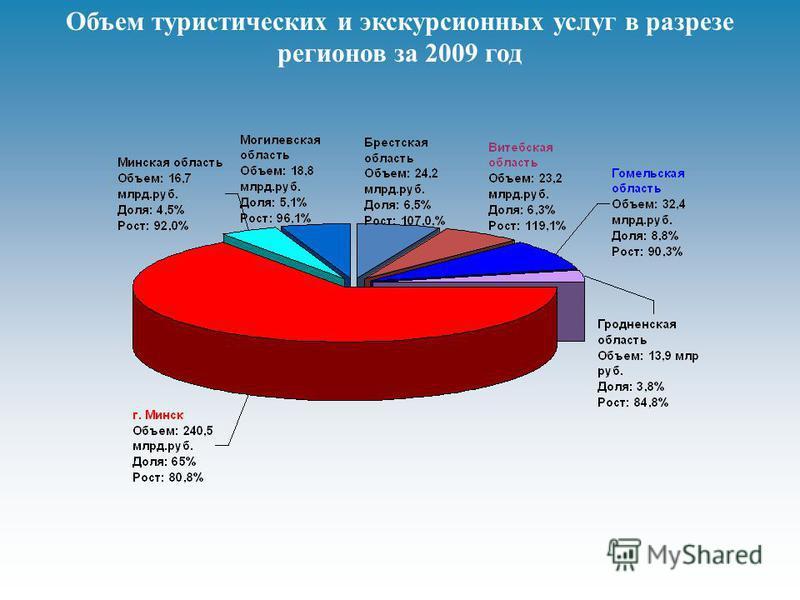 Объем туристических и экскурсионных услуг в разрезе регионов за 2009 год