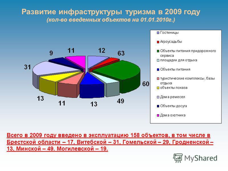 Развитие инфраструктуры туризма в 2009 году (кол-во введенных объектов на 01.01.2010 г.) Всего в 2009 году введено в эксплуатацию 158 объектов, в том числе в Брестской области – 17, Витебской – 31, Гомельской – 29, Гродненской – 13, Минской – 49. Мог
