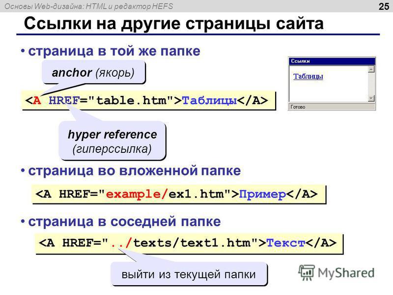 Основы Web-дизайна: HTML и редактор HEFS 25 Ссылки на другие страницы сайта Таблицы страница в той же папке anchor (якорь) hyper reference (гиперссылка) страница во вложенной папке Пример страница в соседней папке Текст выйти из текущей папки