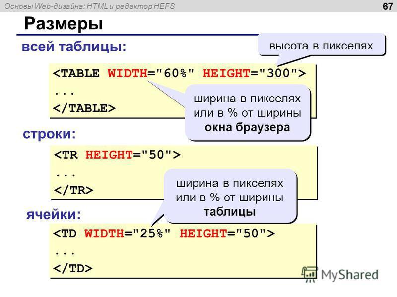 Основы Web-дизайна: HTML и редактор HEFS 67 Размеры...... ширина в пикселях или в % от ширины окна браузера высота в пикселях...... всей таблицы: строки: ячейки:...... ширина в пикселях или в % от ширины таблицы