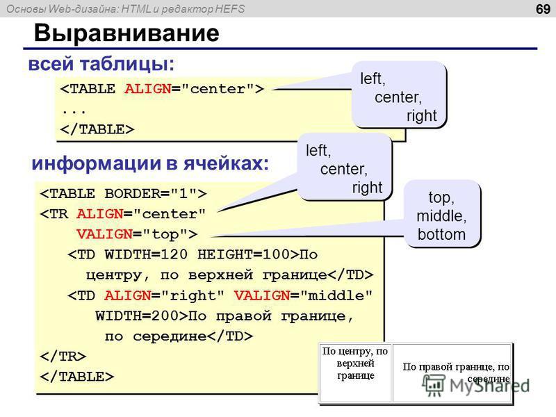 Основы Web-дизайна: HTML и редактор HEFS 69 Выравнивание <TR ALIGN=