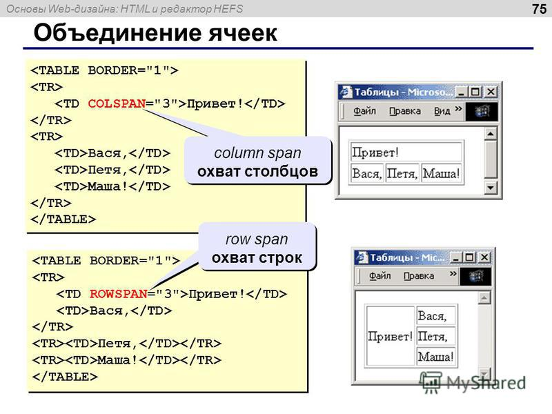 Основы Web-дизайна: HTML и редактор HEFS 75 Объединение ячеек Привет! Вася, Петя, Маша! Привет! Вася, Петя, Маша! Привет! Вася, Петя, Маша! Привет! Вася, Петя, Маша! column span охват столбцов row span охват строк