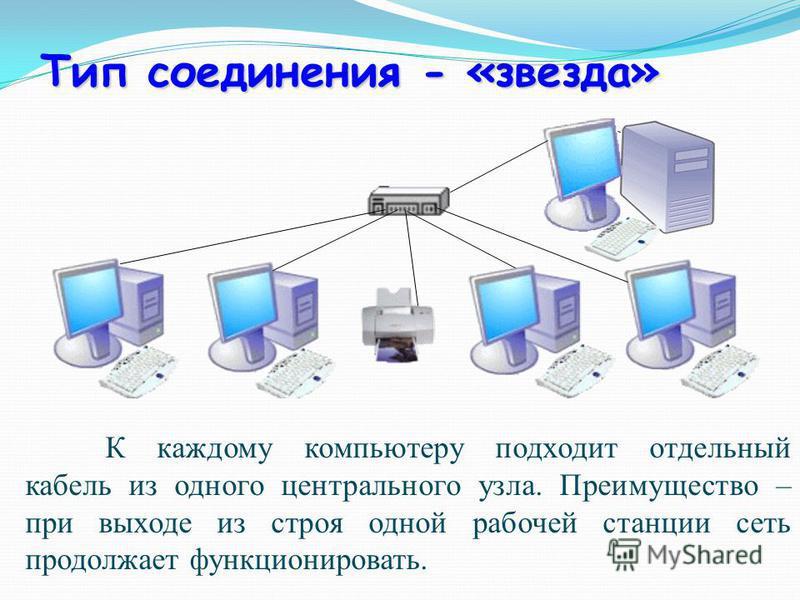 Тип соединения - «звезда» К каждому компьютеру подходит отдельный кабель из одного центрального узла. Преимущество – при выходе из строя одной рабочей станции сеть продолжает функционировать.