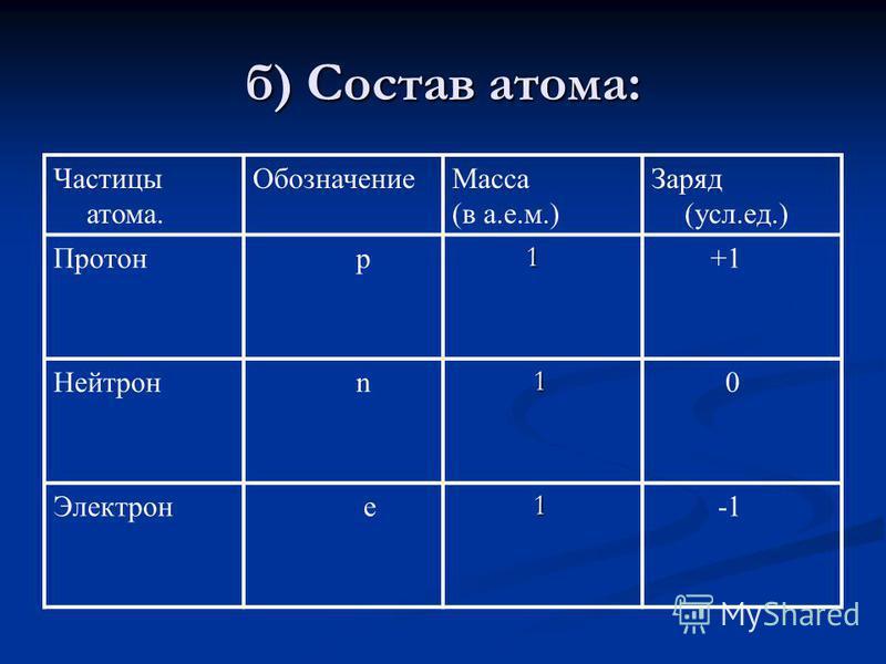 б) Состав атома: Частицы атома. Обозначение Масса (в а.е.м.) Заряд (усл.ед.) Протон p 1 +1 Нейтрон n 1 0 Электрон е 1