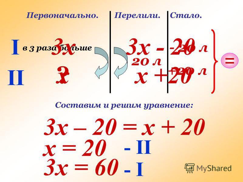 I II Первоначально. в 3 раза больше ? Перелили. 20 л Стало. - 20 л +20 л = х 3 х 3 х - 20 х +20 3 х – 20 = х + 20 Составим и решим уравнение: х = 20 3 х = 60 - II - I