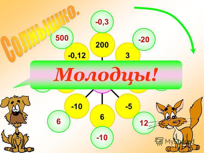 -60 2003 -4 -56-10-1,5-0,12 -0,3 -20 15 12 -10 6 40 500 Молодцы!