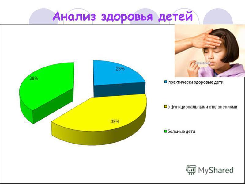 Анализ здоровья детей