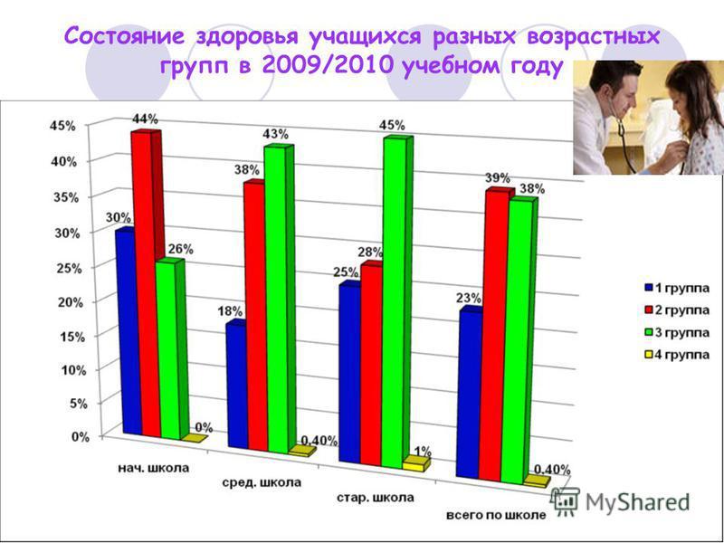 Состояние здоровья учащихся разных возрастных групп в 2009/2010 учебном году