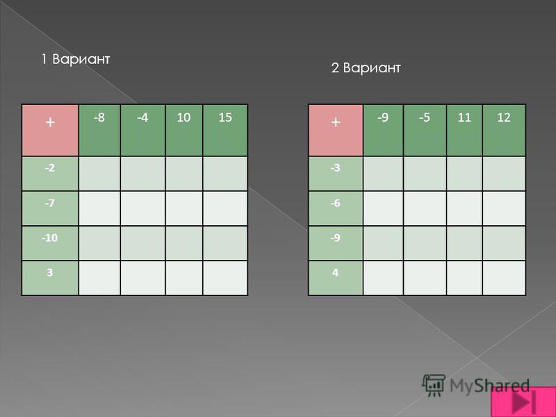 + -8-8-4-4101515 -2-2 -7 -10 3 1 Вариант 2 Вариант + -9-9-5-5111212 -3-3 -6 -9-9 4