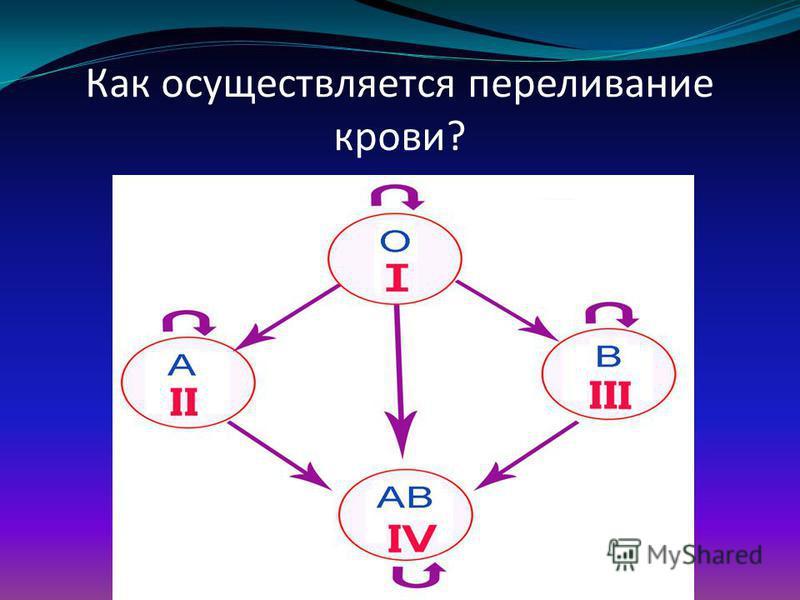Как осуществляется переливание крови?