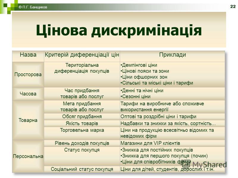 22 Цінова дискримінація © П.Г. Банщиков