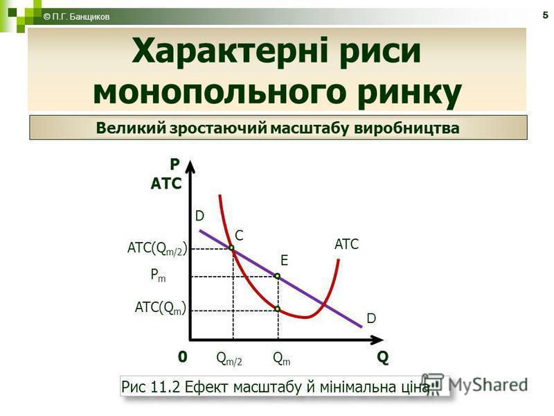 5 Характерні риси монопольного ринку © П.Г. Банщиков Великий зростаючий масштабу виробництва Рис 11.2 Ефект масштабу й мінімальна ціна D P D E PmPm 0 Q m/2 Q m Q ATC(Q m/2 ) С ATC(Q m ) ATС