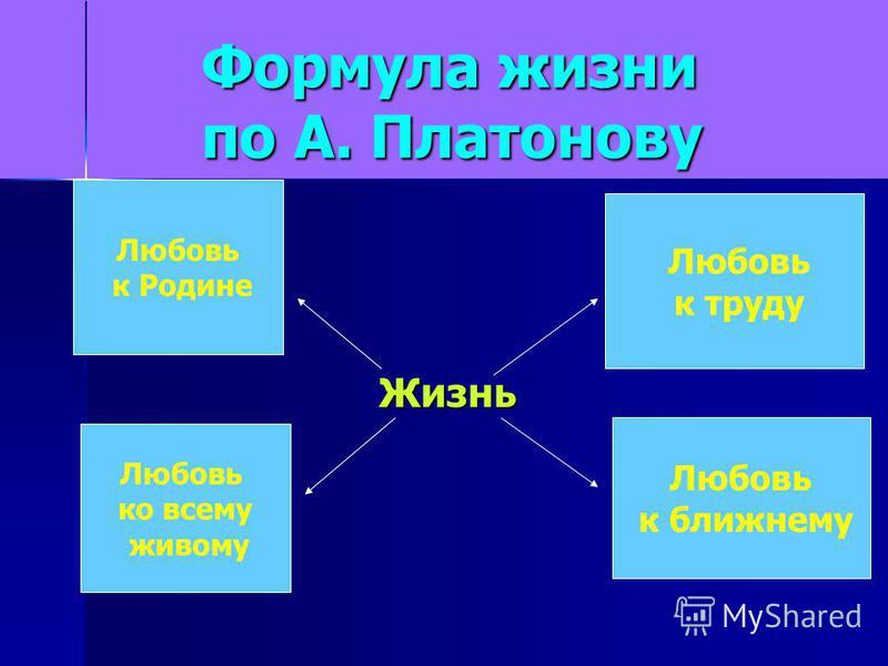 Формула жизни по А. Платонову Жизнь Любовь к Родине Любовь ко всему живому Любовь к труду Любовь к ближнему