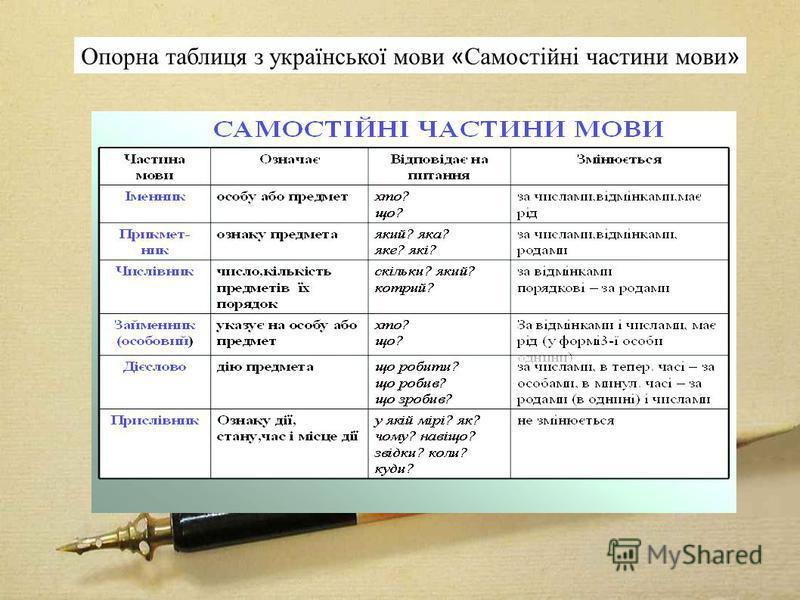 Опорна таблиця з української мови « Самостійні частини мови »
