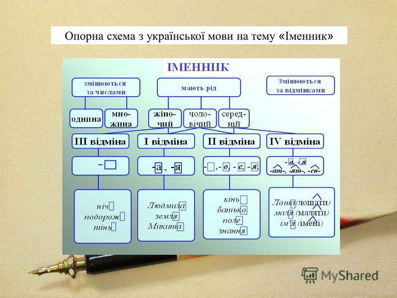 Опорна схема з української мови на тему « Іменник »