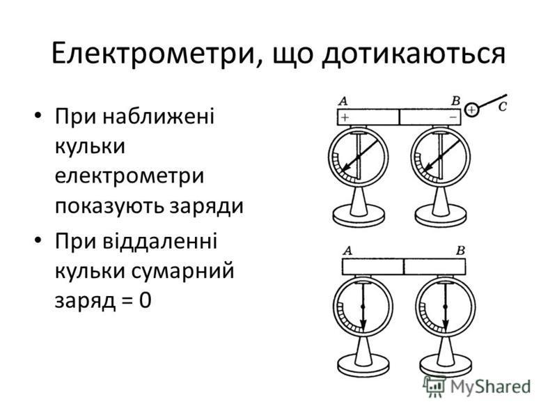 Електрометри, що дотикаються При наближені кульки електрометри показують заряди При віддаленні кульки сумарний заряд = 0