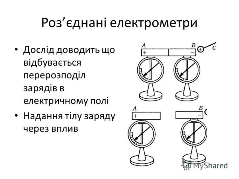 Розєднані електрометри Дослід доводить що відбувається перерозподіл зарядів в електричному полі Надання тілу заряду через вплив