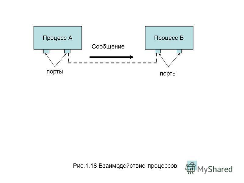 Рис.1.18 Взаимодействие процессов Процесc АПроцесс В порты Сообщение