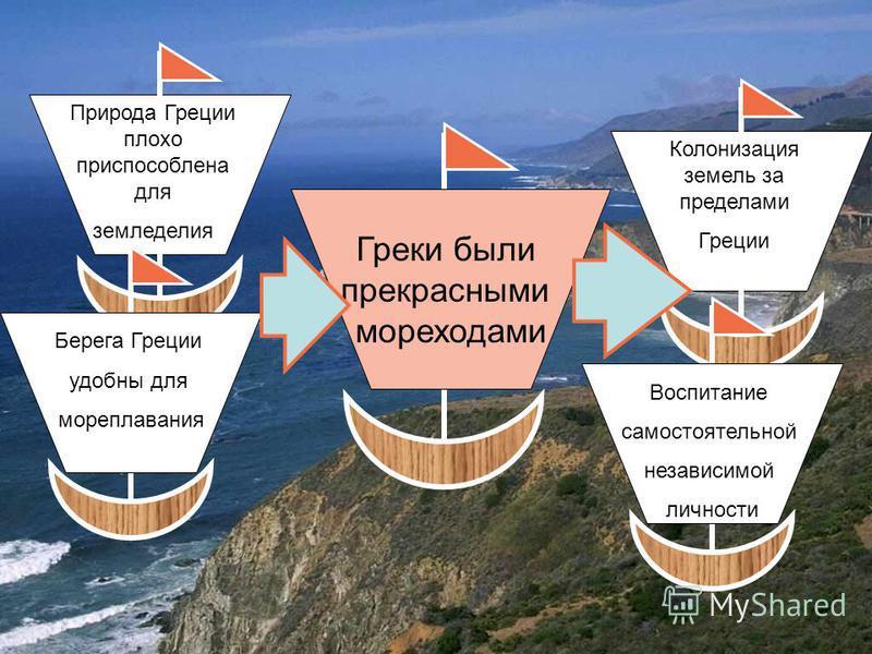 Природа Греции плохо приспособлена для земледелия Берега Греции удобны для мореплавания Греки были прекрасными мореходами Колонизация земель за пределами Греции Воспитание самостоятельной независимой личности
