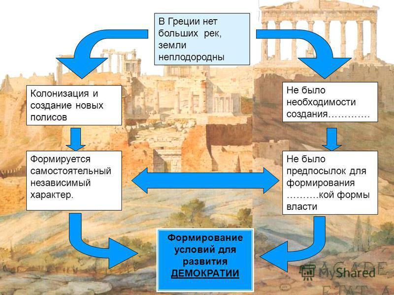 В Греции нет больших рек, земли неплодородны Колонизация и создание новых полисов Не было необходимости создания…………. Не было предпосылок для формирования ……….кой формы власти Формируется самостоятельный независимый характер. Формирование условий для