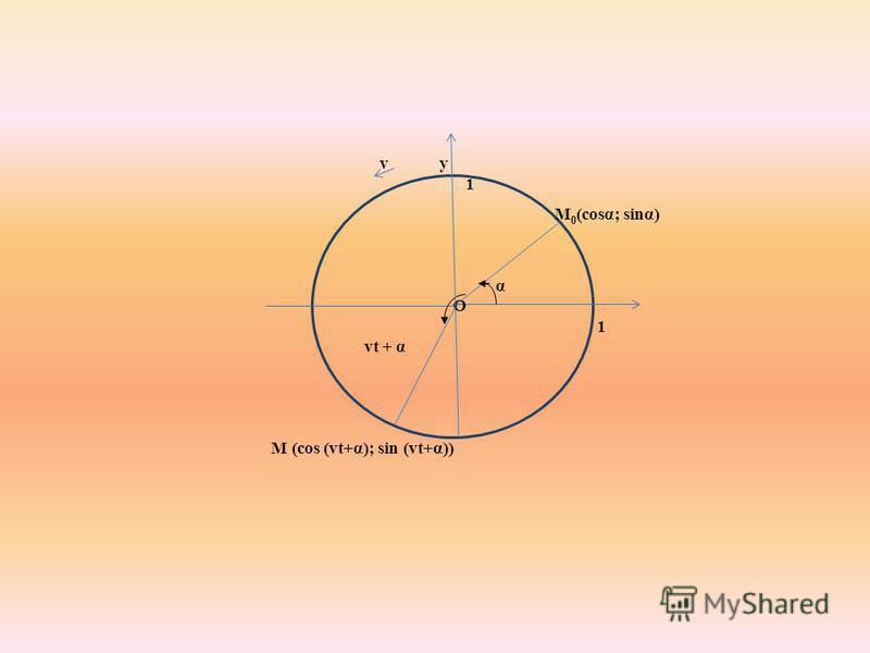 v у М 0 (cosα; sinα) 1 α O 1 vt + α M (cos (vt+α); sin (vt+α))