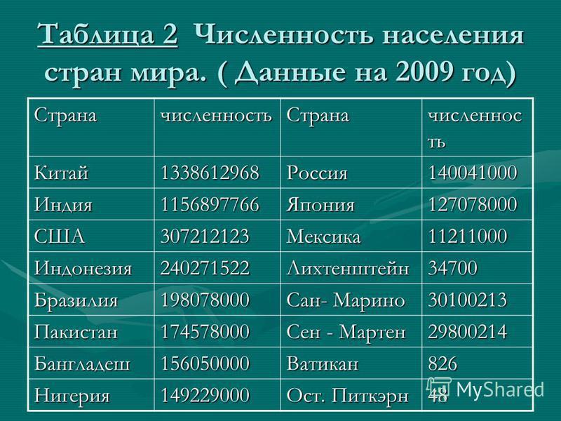 Таблица 2 Численность населения стран мира. ( Данные на 2009 год) Страначисленность Страна численность Китай 1338612968Россия 140041000 Индия 1156897766Япония 127078000 США307212123Мексика 11211000 Индонезия 240271522Лихтенштейн 34700 Бразилия 198078