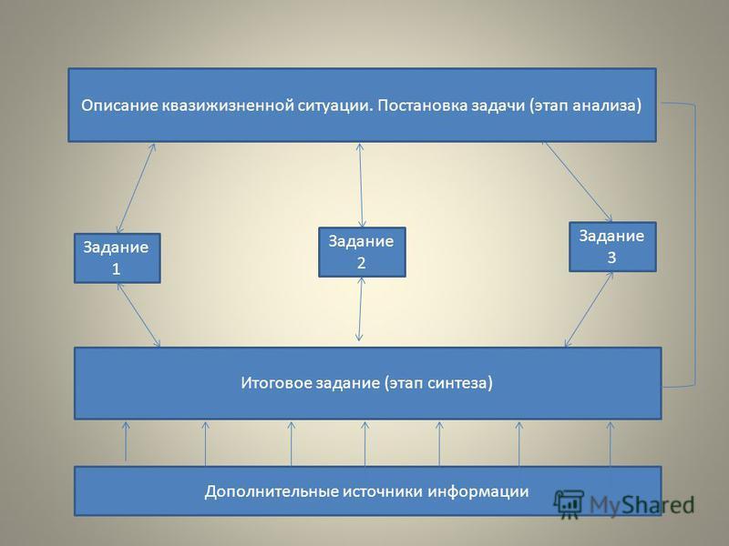 Задание 1 Задание 3 Задание 2 Итоговое задание (этап синтеза) Дополнительные источники информации Описание квази жизненной ситуации. Постановка задачи (этап анализа)
