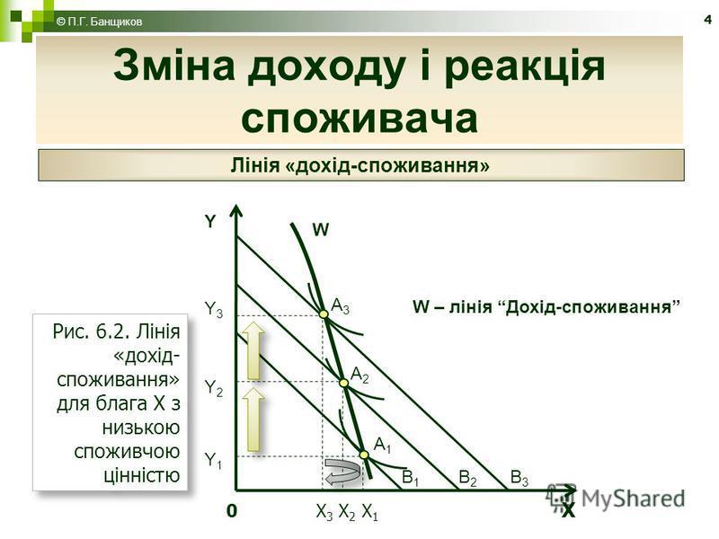 4 Зміна доходу і реакція споживача © П.Г. Банщиков Лінія «дохід-споживання» 0 X 3 X 2 X 1 X YY3Y2Y1YY3Y2Y1 B1B1 B2B2 B3B3 A3A3 A2A2 A1A1 W W – лінія Дохід-споживання Рис. 6.2. Лінія «дохід- споживання» для блага X з низькою споживчою цінністю Рис. 6.
