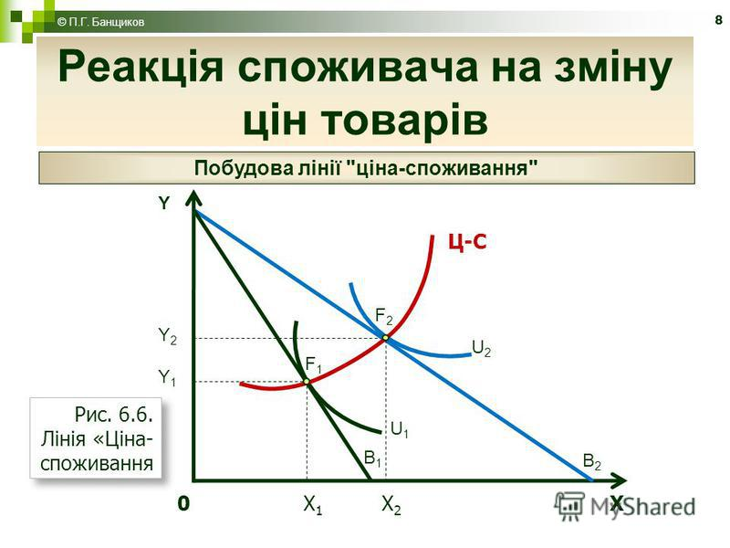8 Реакція споживача на зміну цін товарів © П.Г. Банщиков Побудова лінії ціна-споживання 0 X 1 X 2 X YY2Y1YY2Y1 B2B2 B1B1 U1U1 U2U2 F2F2 F1F1 Рис. 6.6. Лінія «Ціна- споживання Ц-С