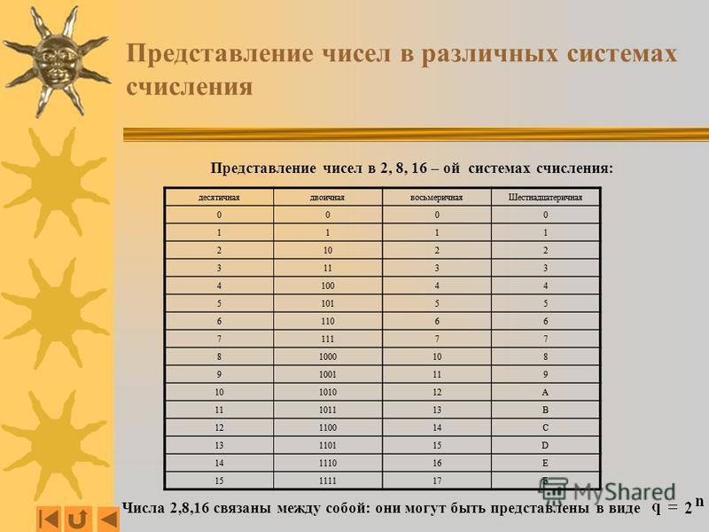 Представление чисел в различных системах счисления Представление чисел в 2, 8, 16 – ой системах счисления: Числа 2,8,16 связаны между собой: они могут быть представлены в виде десятичная двоичная восьмеричная Шестнадцатеричная 0000 1111 21022 31133 4